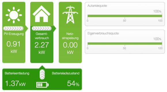 2,27 kW Bedarf, 910 Watt PV-Energie, der Rest kommt vom Akku. Sobald die PV-Erzeugung über dem Bedarf ist, wird der Akku weiter aufgeladen.
